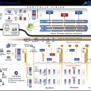 Scaled Agile Framework 3.0 – Whats New